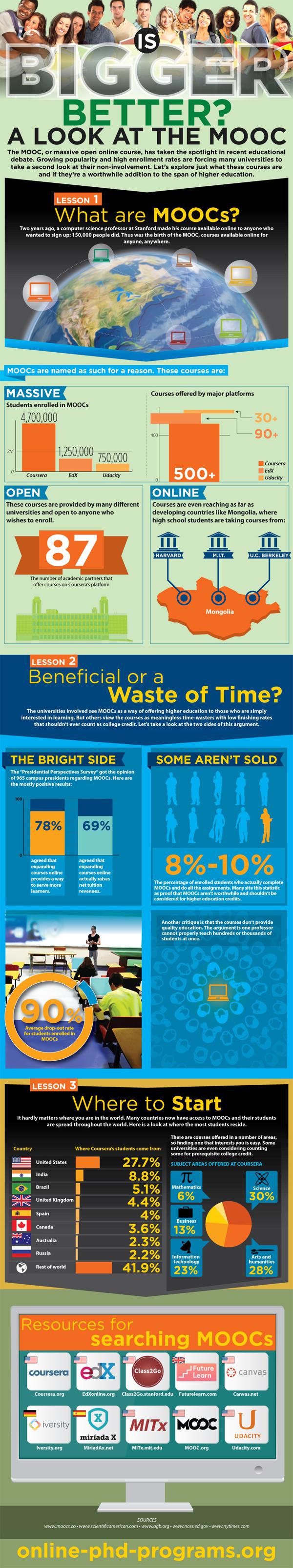 Higher Education Moocs 101-Infographic