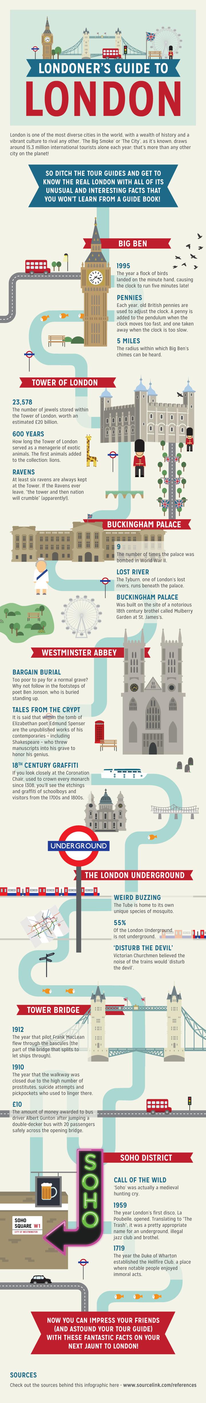 London Confidential-Infographic