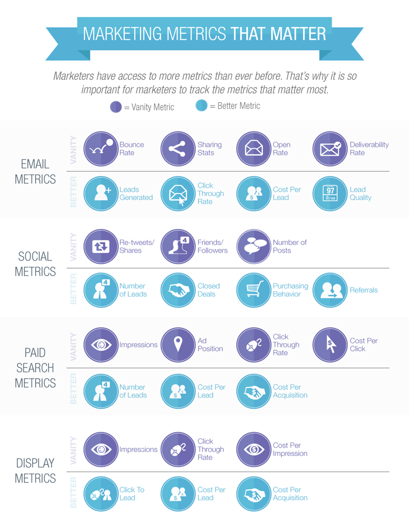 Critical Marketing Metrics-Infographic