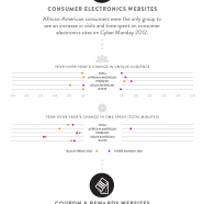 Online Holiday Deals Trends 2013