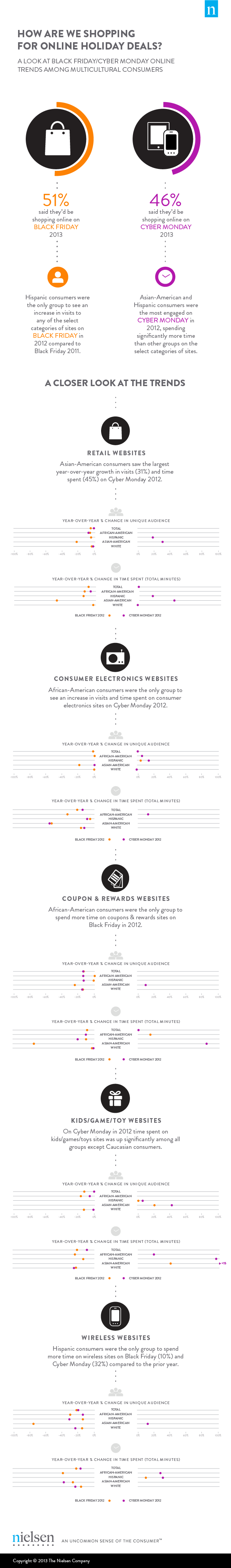 Online Holiday Deals Trends 2013-Infographic