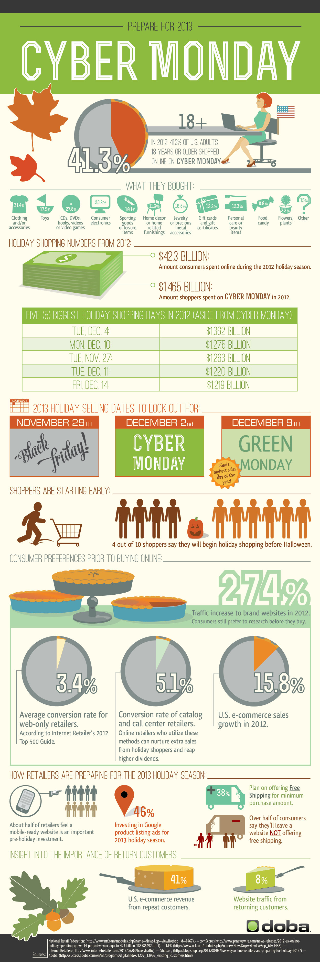Cyber Monday for Business-Infographic