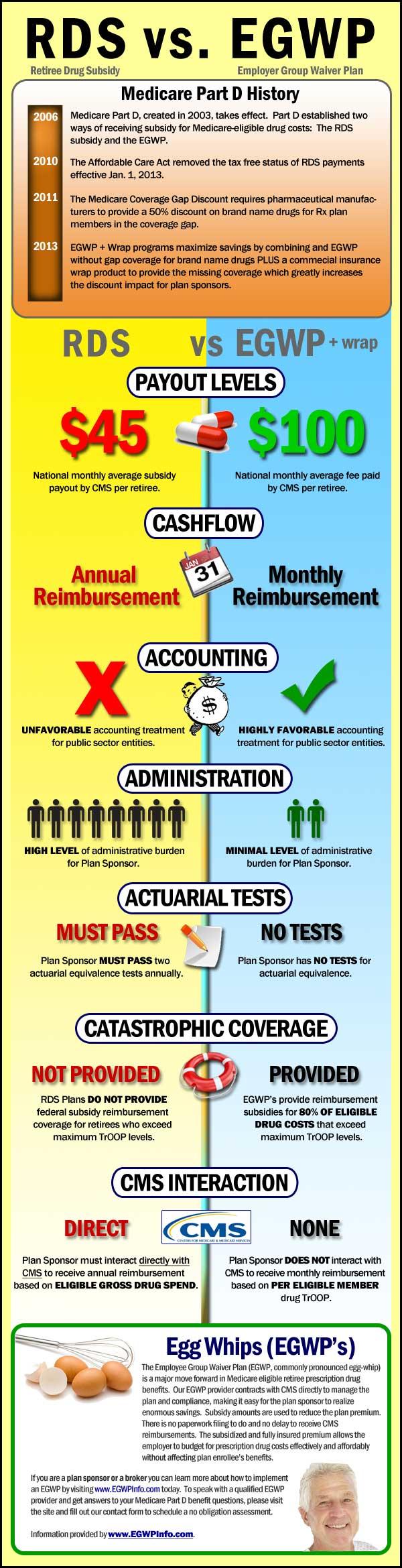 Rds-Vs-Egwp-Infographic