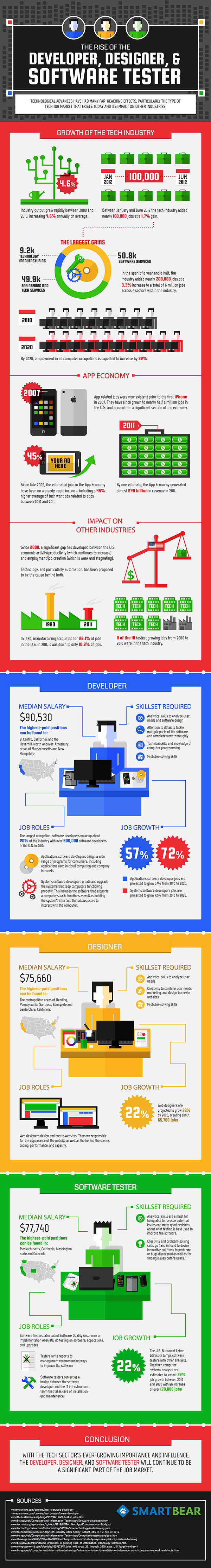 Developers Designers and Software Testers-Infographic