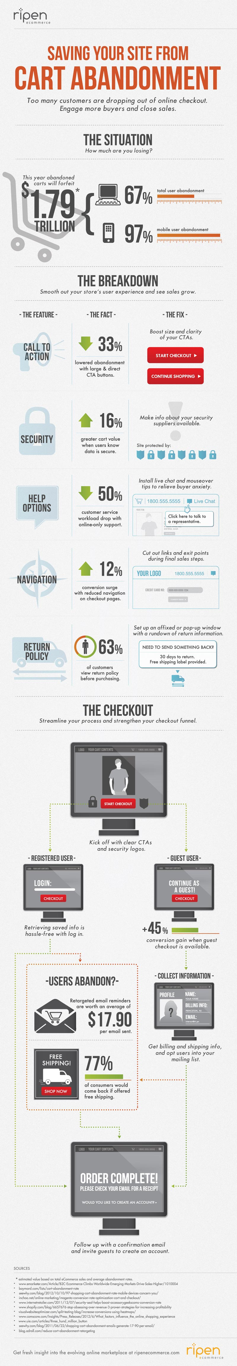 Cart Abandonment Best Practices-Infographic
