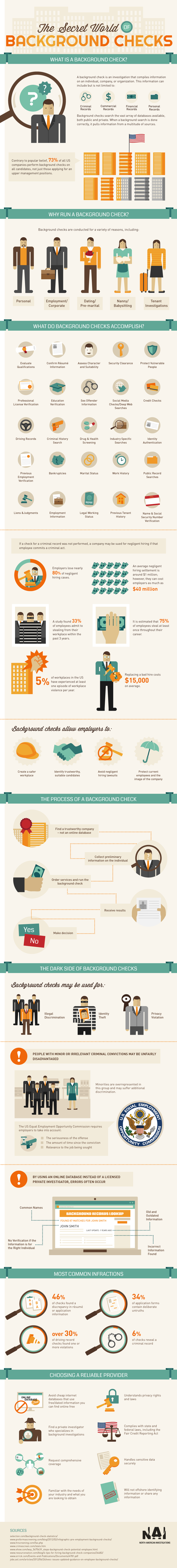 Background Checks 101-Infographic