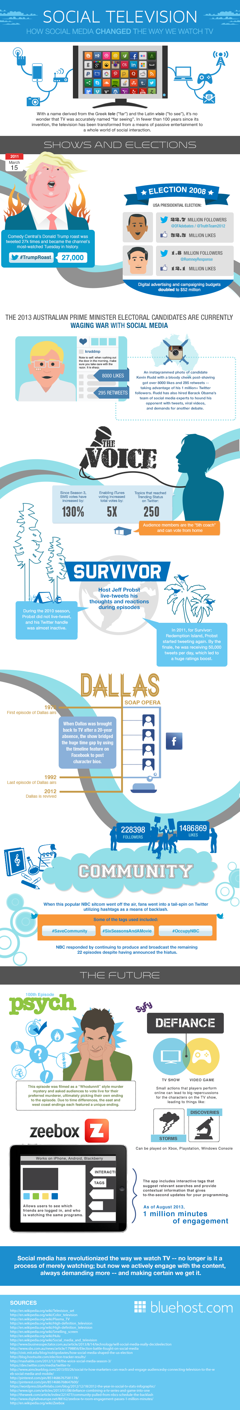 Social Media and TV-Infographic