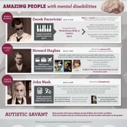 Endowed People with Learning Disabilites