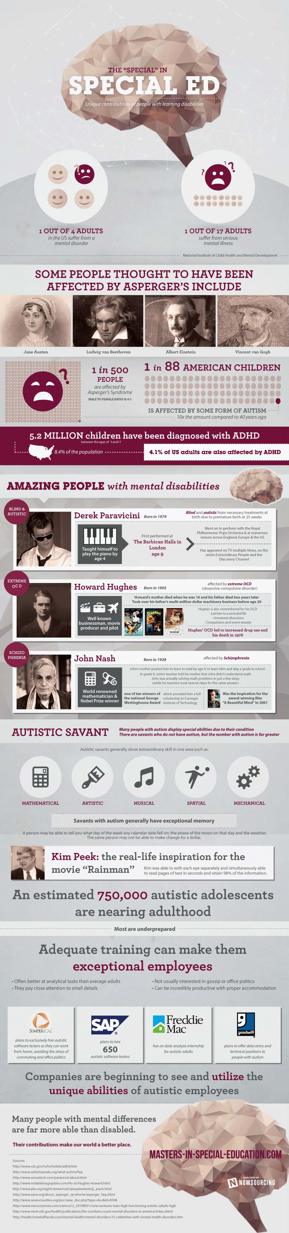 Endowed People with Learning Disabilites-Infographic