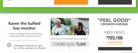 Crowdfunding Ups & Downs