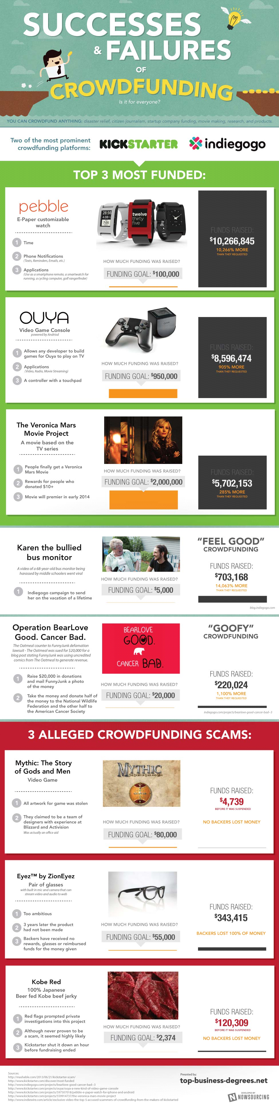 Crowdfunding Ups & Downs-Infographic