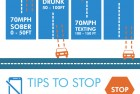 Driving and Texting Facts
