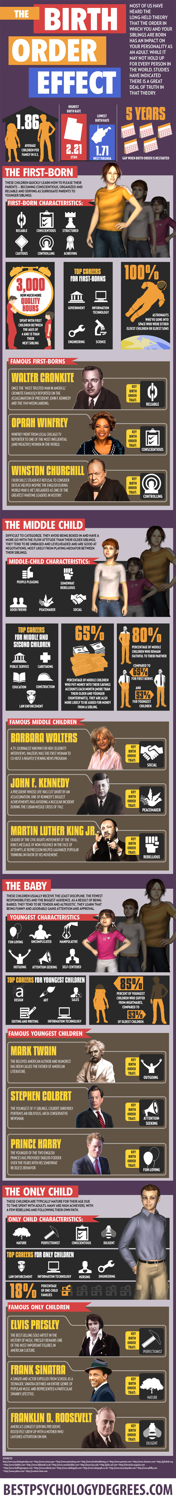 Impact of Birth Order on Personality-Infographic
