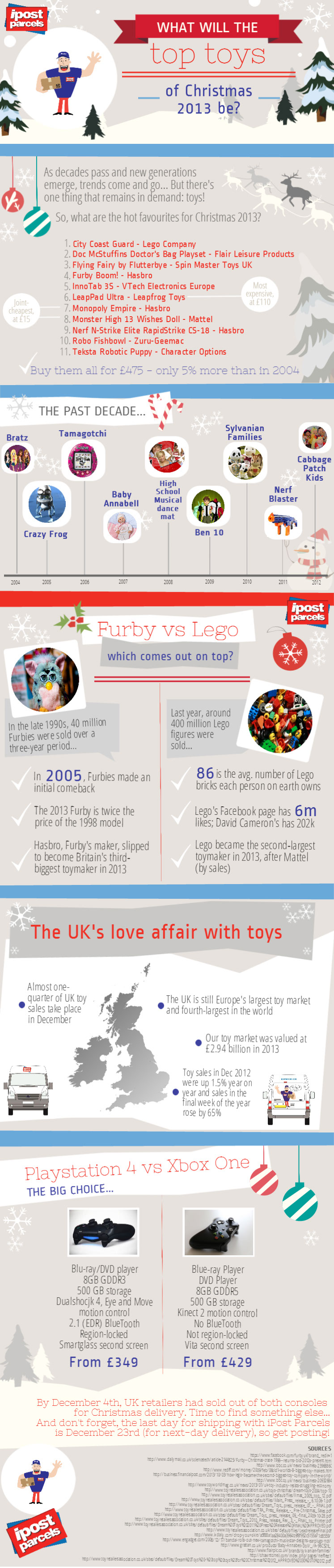 Top Toys UK 2013-Infographic
