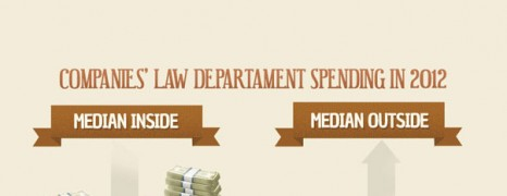 Business Attorney Cost