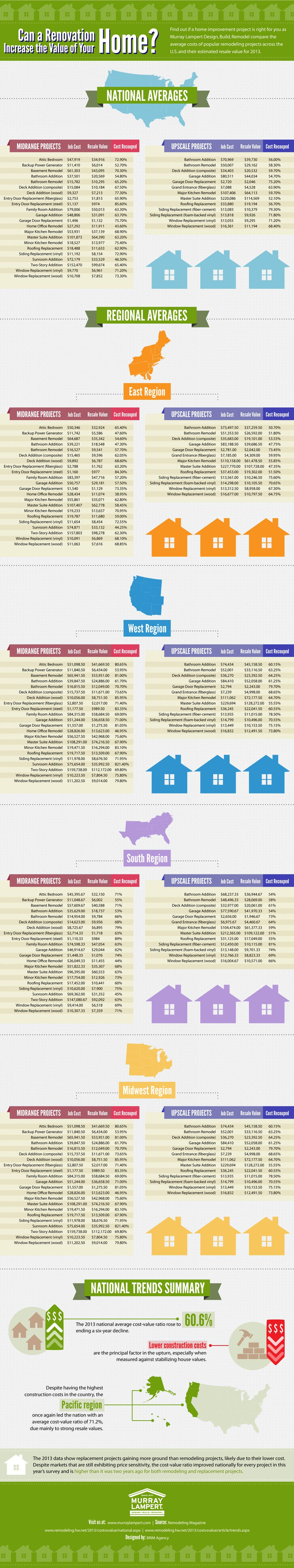 Home Remodeling Cost vs Value-Infographic
