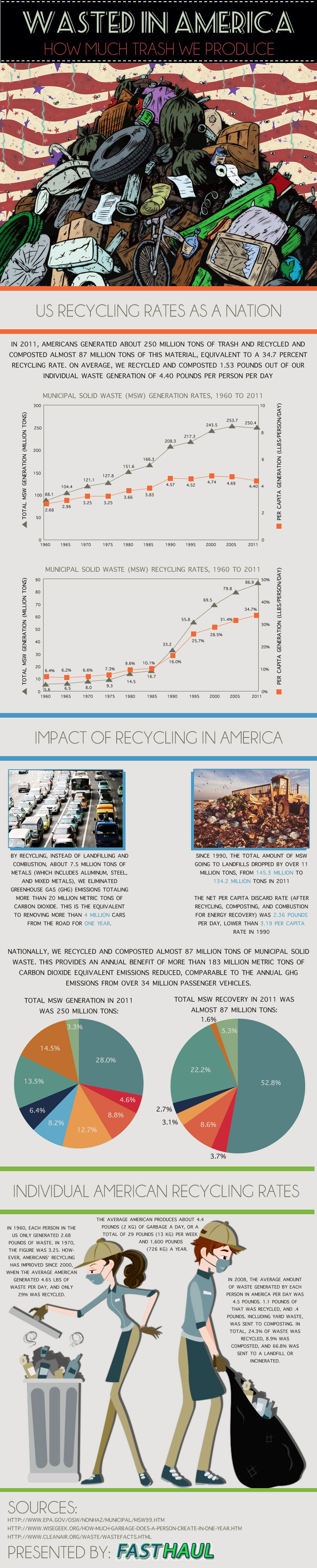 American Trash-Infographic