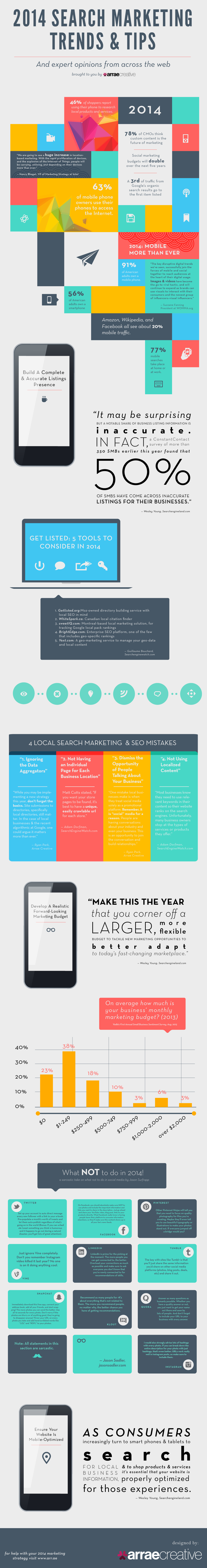 SEM Trends 2014-Infographic