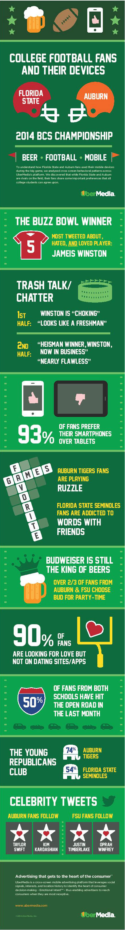 Florida State vs Auburn Fans-Infographic