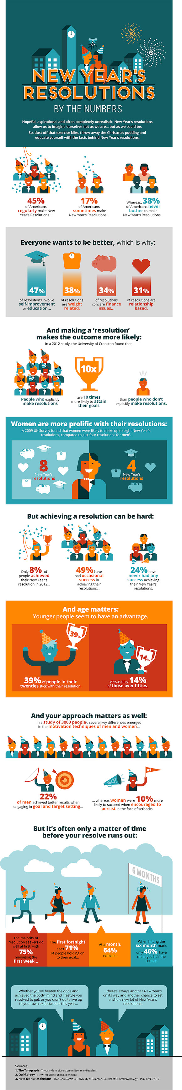 Making Resolutions-Infographic