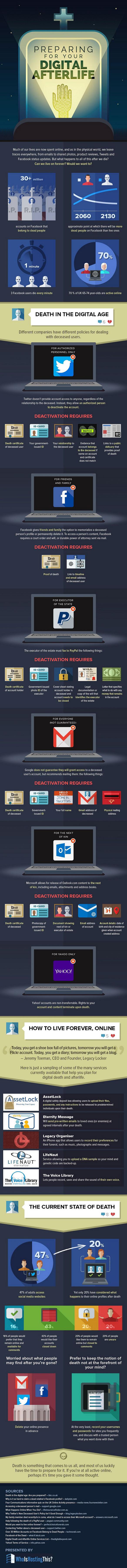 Digital Immortality-Infographic