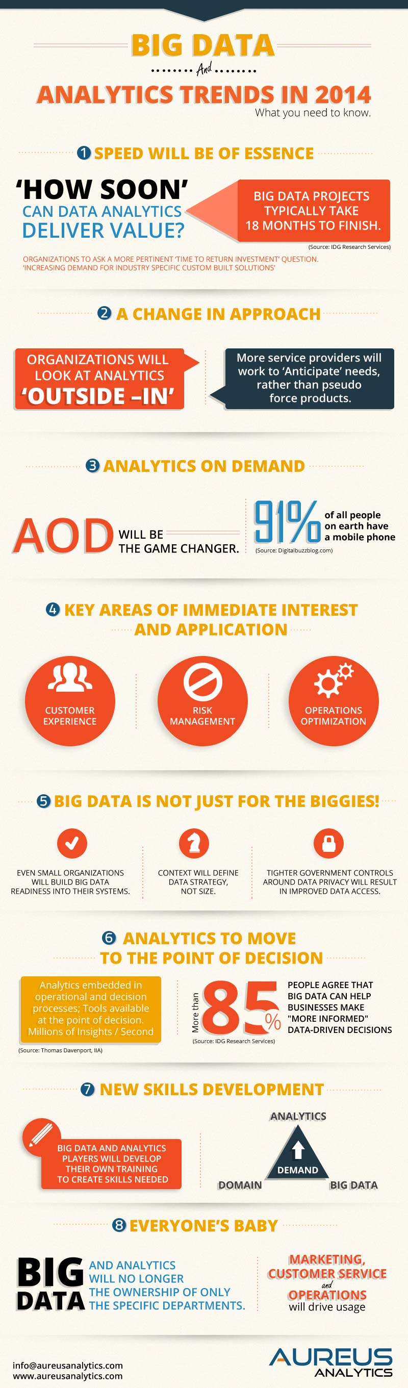 Big Data in 2014-Infographic