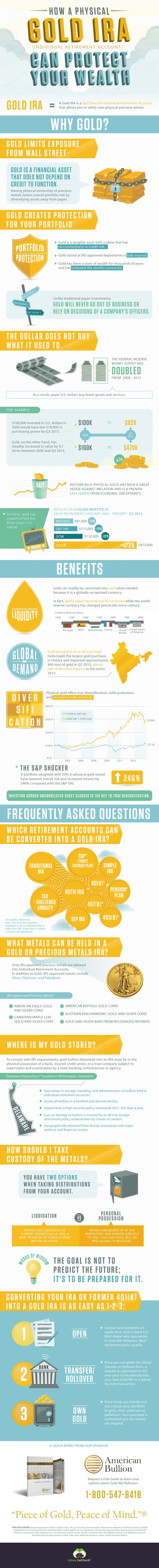 Retirement Investing in Gold-Infographic