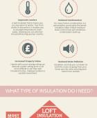 Home Insulation 101