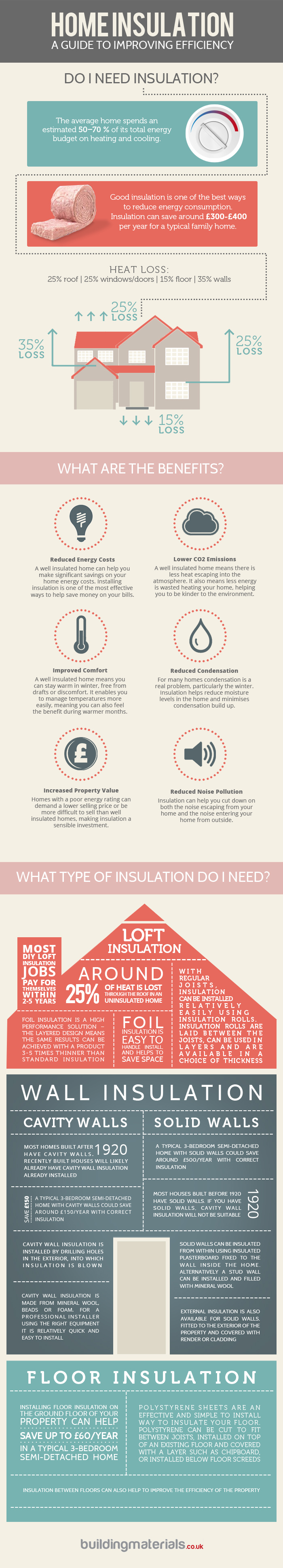 Home Insulation 101-Infographic