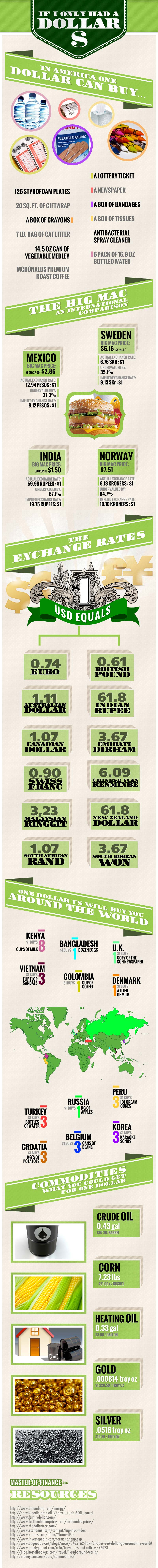 What a Dollar Buys-Infographic