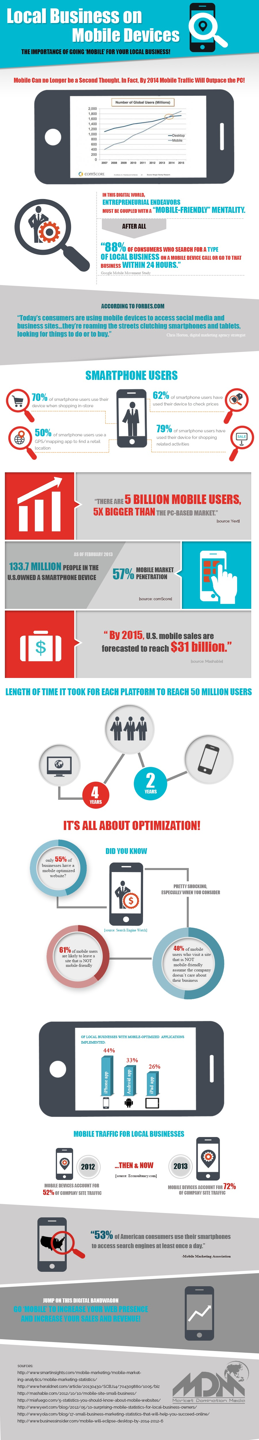 Why Go Mobile-Infographic