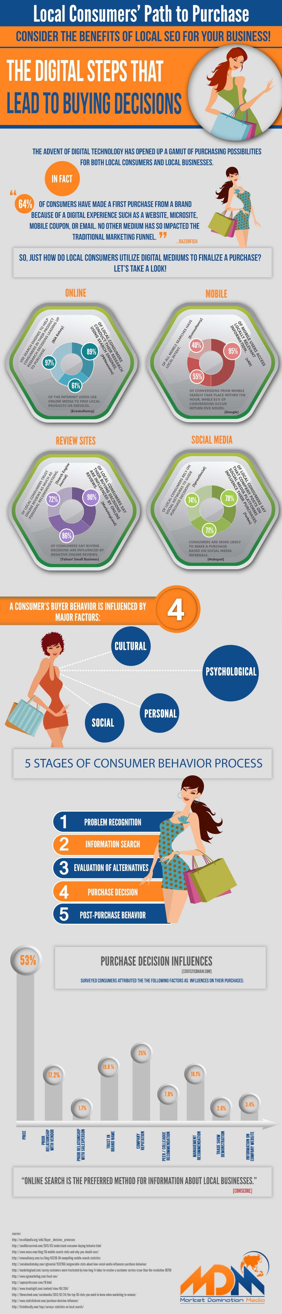 How to Drive Conversions-Infographic