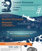 Microscopes 101