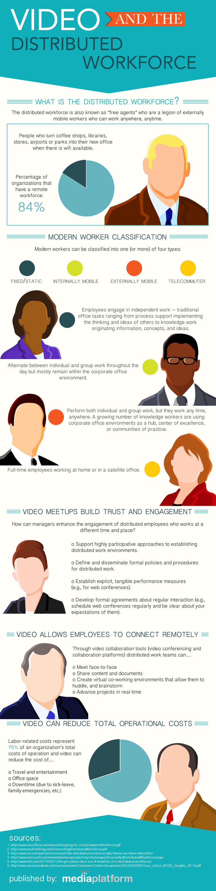 Video Collaboration at Work-Infographic